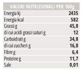 Valori nutrizionali Praline carezze