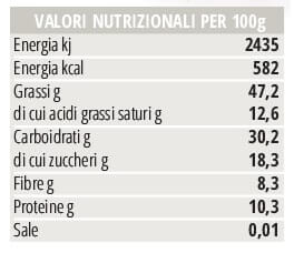 Valori nutrizionali Praline essenziale