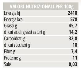 Valori nutrizionali Praline I Dodici